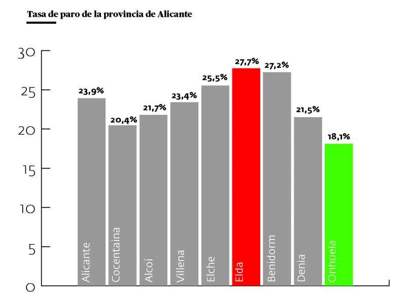 Datos del paro en 2020 en la provincia de Alicante/EPDA
