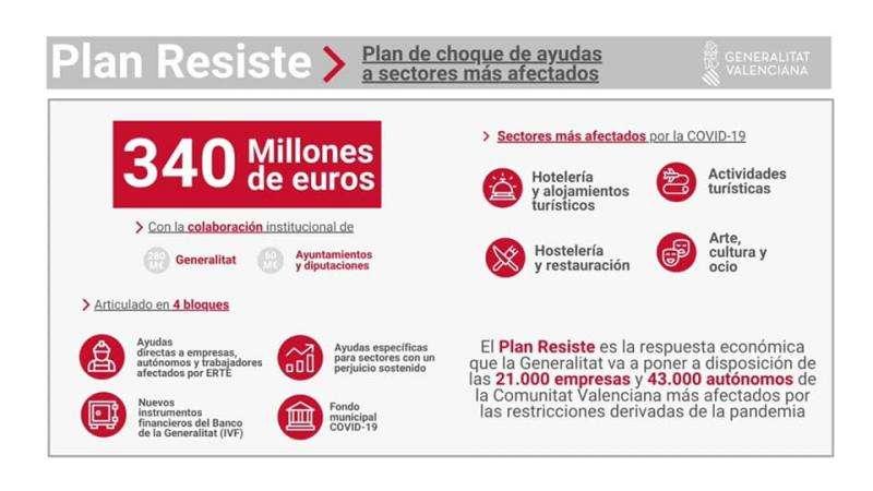 Imagen del plan ofrecido por la GVA.