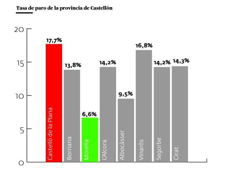 Datos del paro de 2020 en la provincia de Castellón/EPDA