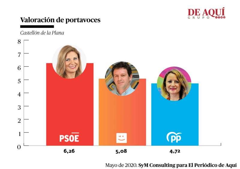 Valoración de los tres principales partidos de Castellón. A. G.