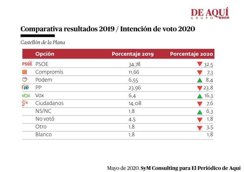 Variación porcentual respecto al resultado del 2019 y el sondeo. A. GARCÍA