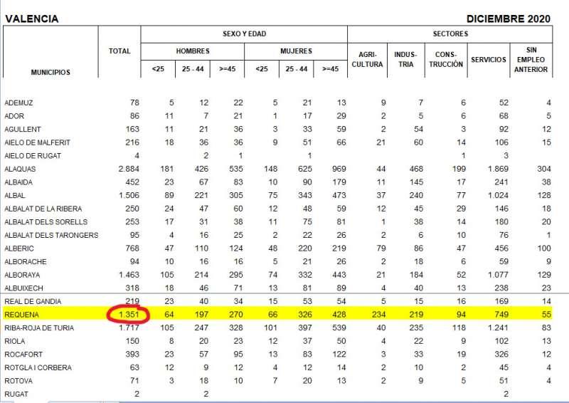 Extracto del informe de desempleo de la provincia de Valencia con las cifras de diciembre de 2020 en Requena