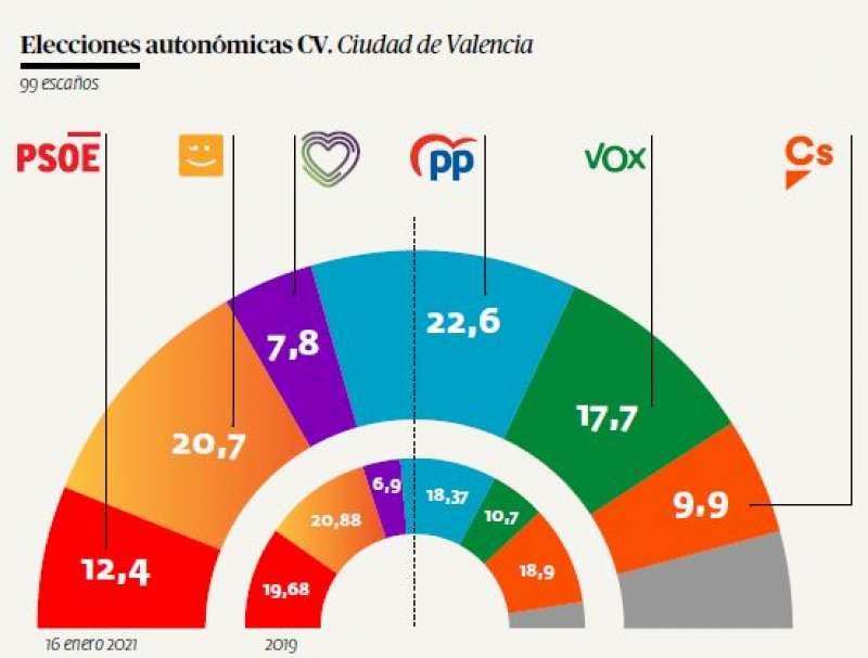 Resultados autonómicos en  Valencia, según la encuesta publicada en El Periódico de Aquí. EPDA