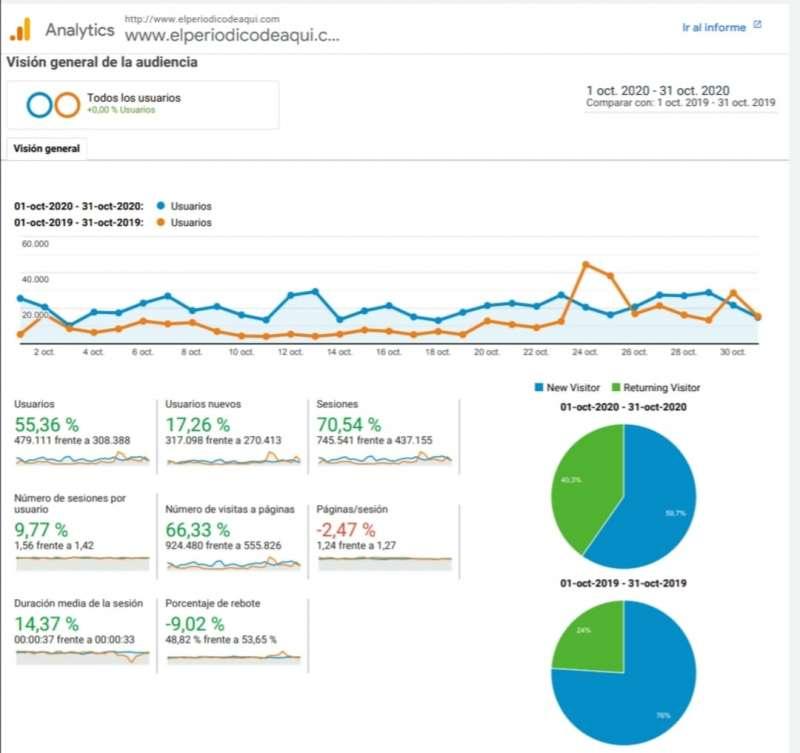 Comparativa de los visitas y páginas leídas en octubre de 2020 y octubre de 2019 de Elperiodicodeaqui.com