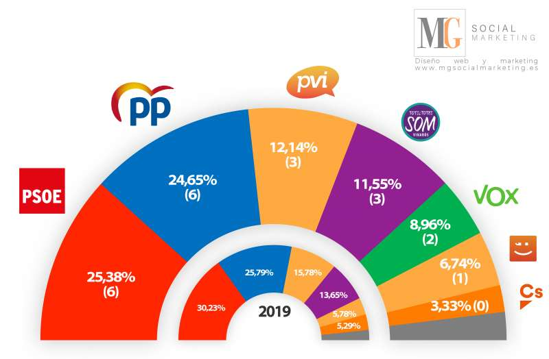 Resultado de la encuesta y comparativa con 2019. EPDA